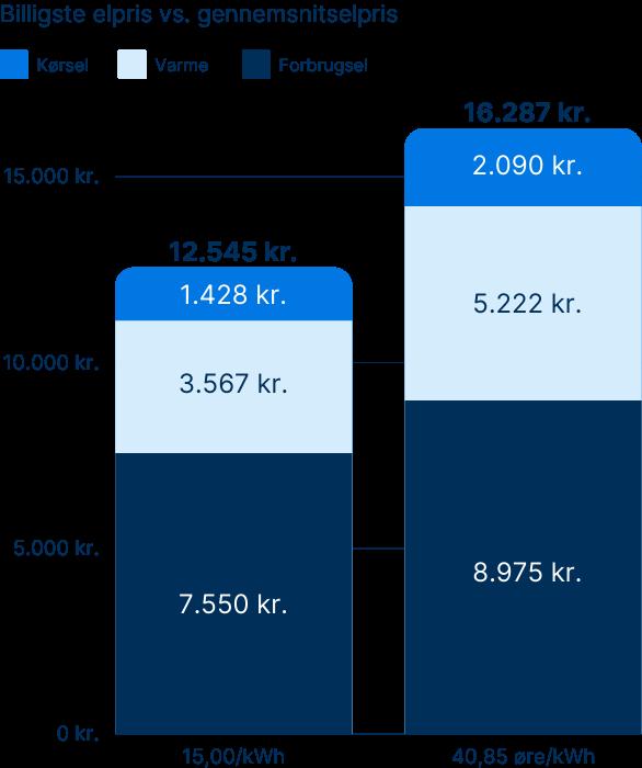 Billigste_elpris_vs_gennemsnitselpris